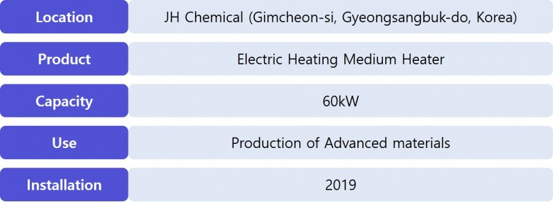 [Production Of Advanced Materials] Electric Heating Medium